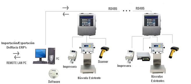 Control de producción y etiquetaje